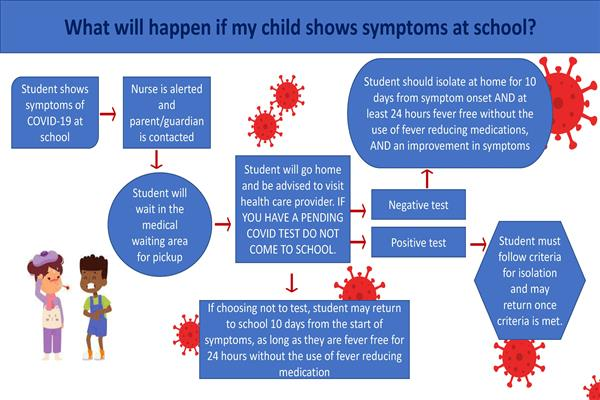 Child shows symptoms